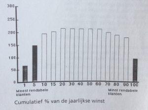 """Cumulatief % van de jaarlijkse winst. Tony Hope: """"klanten: tevreden, trouw en rendabel (1996)"""