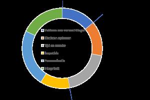 """Invloed van zes pijlers van """"customer experience excellence"""" op loyaliteit van consumenten. Bron: KPMG Nunwood, 2016"""